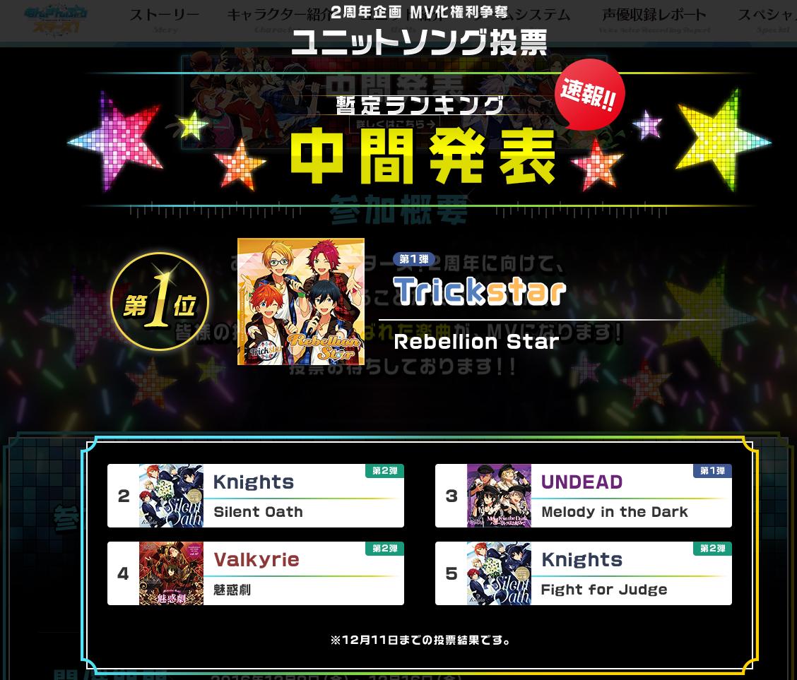 【あんスタ】2周年企画 MV化権利争奪「ユニットソング投票」中間結果一位はTrickster「Rebellion Star」!
